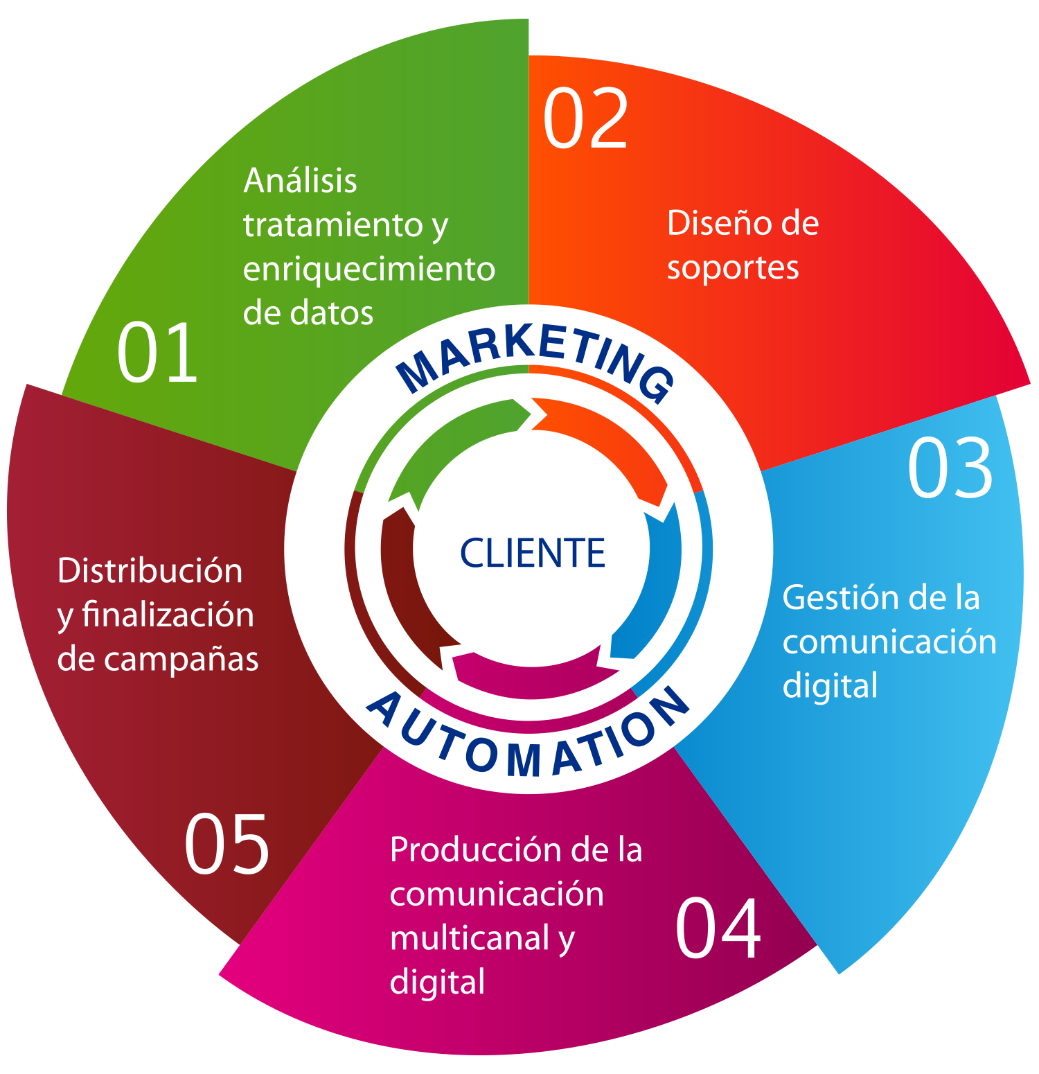Marketing Directo y Promocional