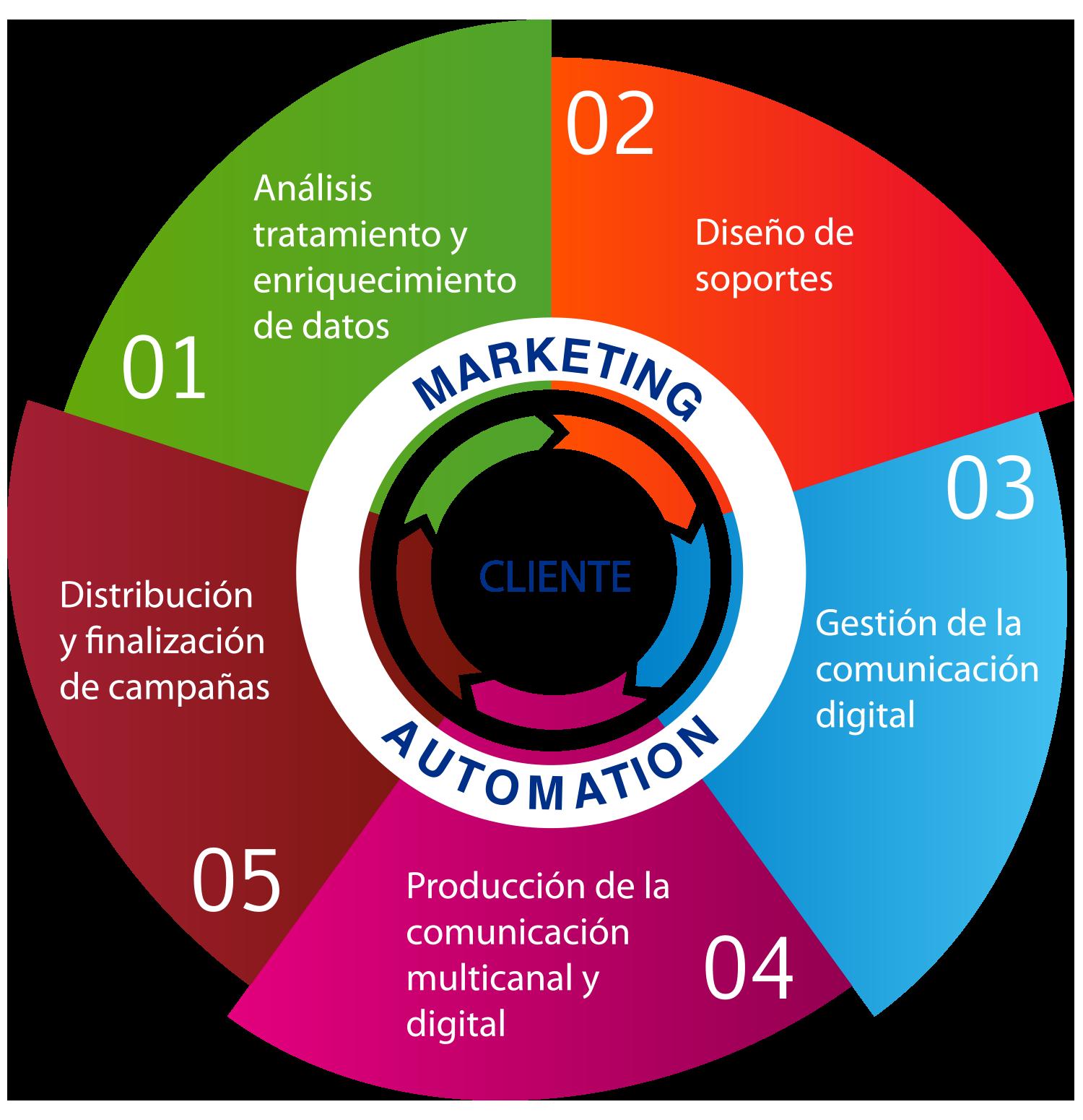 Marketing Directo y Promocional